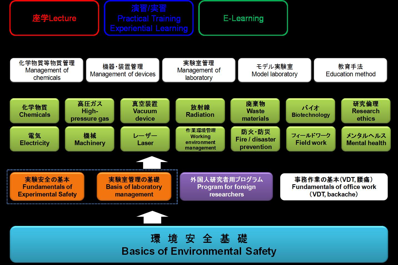 環境安全教育プログラム | 環境...